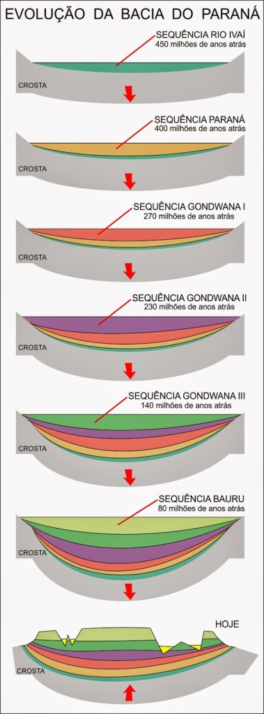 evolucao bacia do parana